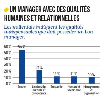 Un manager avec des qualités humaines