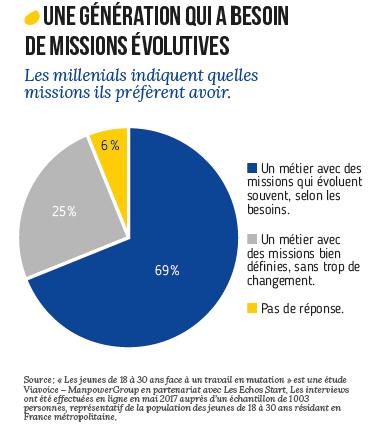 Millennials veulent des missions évolutives