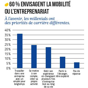 Mobilité et entrepreneuriat chez les millennials