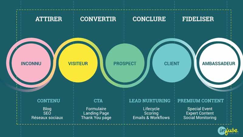 Stratégie Inbound marketing pour attirer les clients