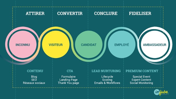 Stratégie Inbound marketing pour attirer les candidats et futurs collaborateurs