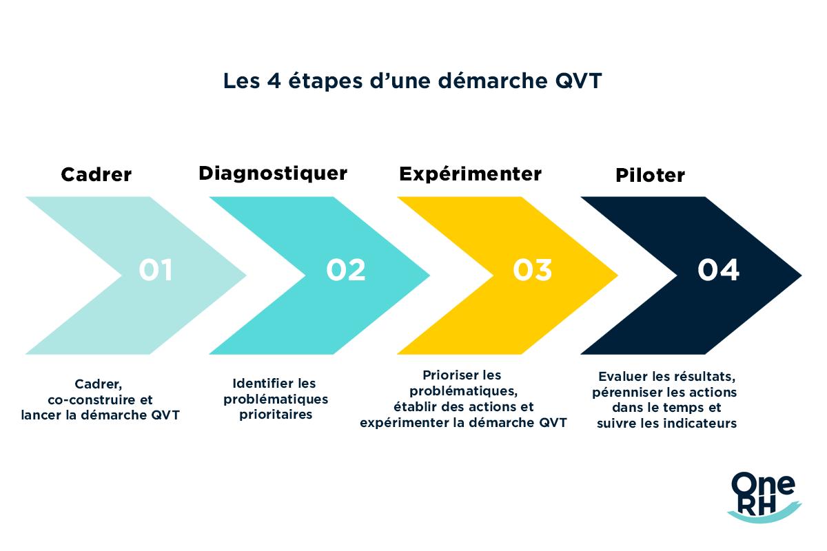 Les 4 étapes d'une démarche QVT
